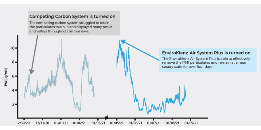 The carbon system struggled to keep consistency, with peaks and valleys throughout the day.