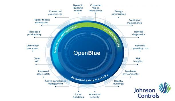 Johnson Controls Launches New Flexible Service Offerings, Powered By OpenBlue Technology