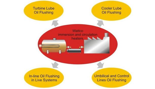 Wattco Highlights The Different Types Of Oil Flushing In The Process Industry